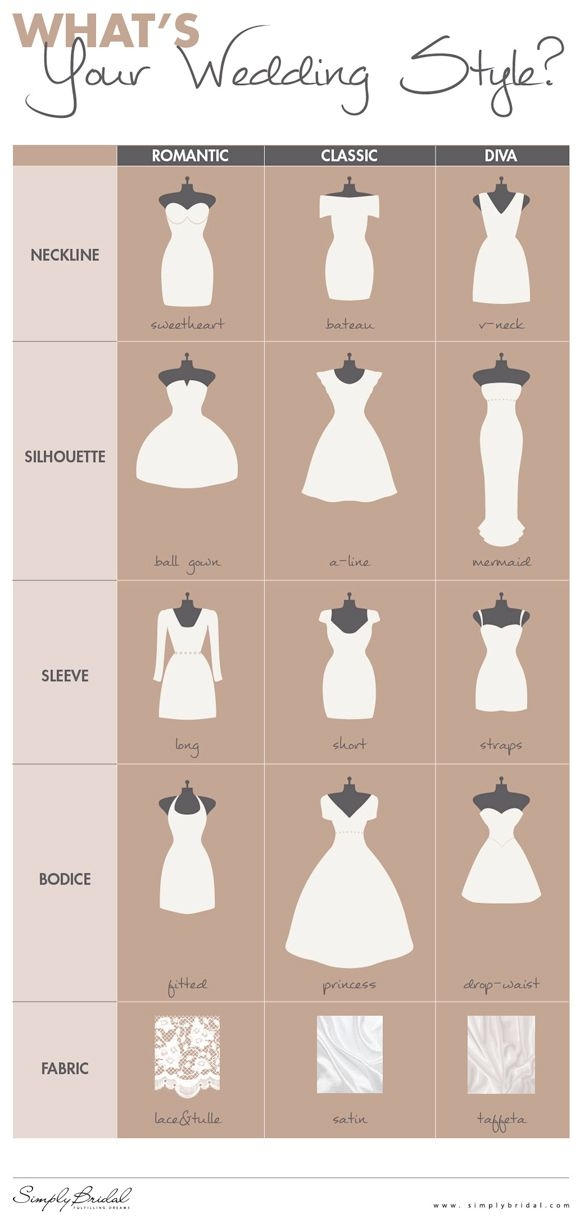 finding the best wedding dress for your body type wedding Wedding Dress Styles For Body Shapes