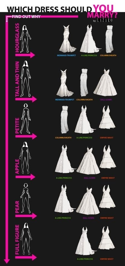 which dress should you wear in 2019 bridal gown styles Wedding Dress Styles For Body Shapes