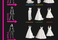 which dress should you wear in 2020 bridal gown styles Wedding Dress Styles For Body Shapes